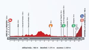 perfil-etapa-8-vuelta-a-españa-2013