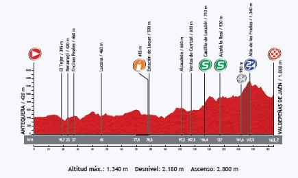perfil-etapa-9-vuelta-a-españa-2013