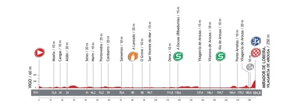 Perfil-etapa3-vuelta2013