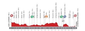 Perfil-etapa4-vuelta2013