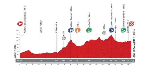 Perfil-etapa5-vuelta2013