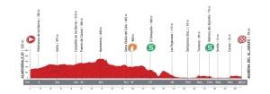 Perfil-etapa7-vuelta2013