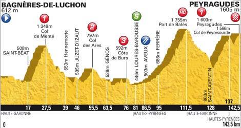 Perfil de la 17º etapa del Tour de Francia 2012