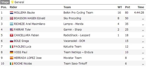 ProCyclingStats