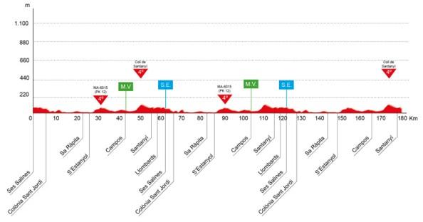 Trofeo Ses Salines-Campos-Santanyí (Ses Salines-Santanyí 180 km)