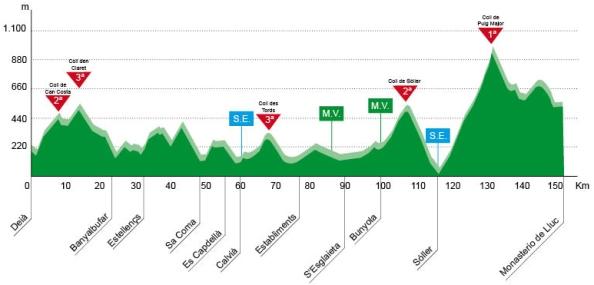 Trofeo Serra de Tramuntana, Deià-Lluc (Deià-Monasterio de Lluc 150 km)