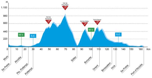 Trofeo Muro-Port d'Alcudia (Muro-Port d'Alcudia 160 km)