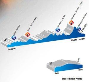 Kampar-Kuala Lumpur, 166.5km