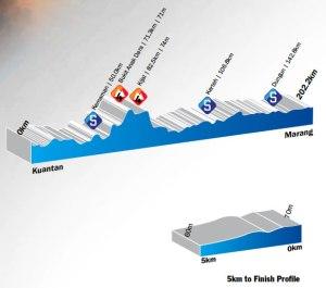 Kuantan-Marang, 202.6km