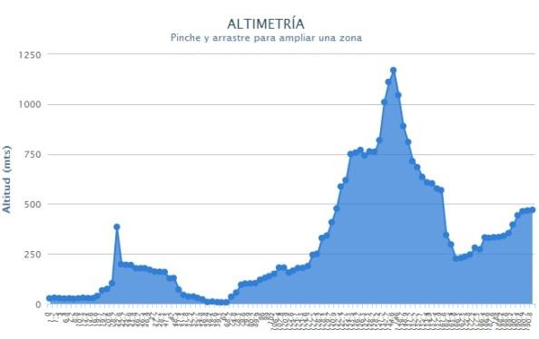 perfil_stage_Vuelta_a_Murcia_2014