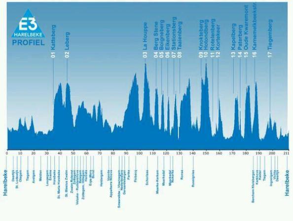 Perfil de la 57º edición de E3 Harelbeke