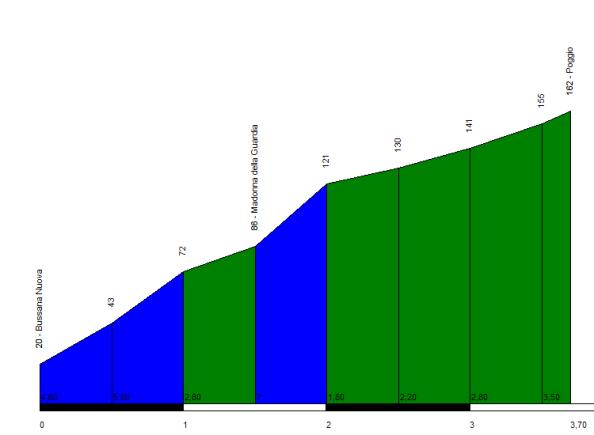 Perfil del Poggio di San Remo