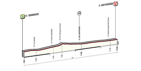 Donoratico - San Vincenzo: 18,5 km. Contrarreloj por equipos