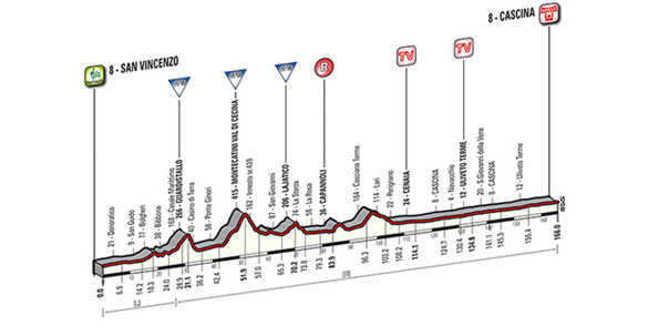 San Vincenzo - Cascina: 166 km