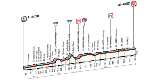 Cascina - Arezzo: 210 km
