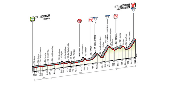 Indicatore (Arezzo) - Cittareale (Selva Rotonda): 244 km