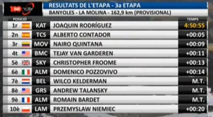 Top-10 de la 3º etapa de la Volta a Catalunya