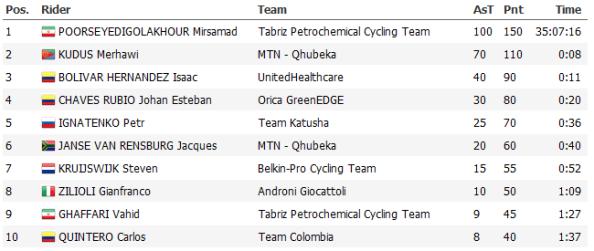 Pro Cycling Stats
