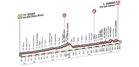 Perfil de Milán-San Remo 2014