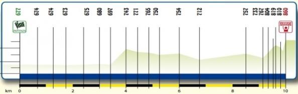 perfil_etapa_4_semana_coppi_y_bartali_2014