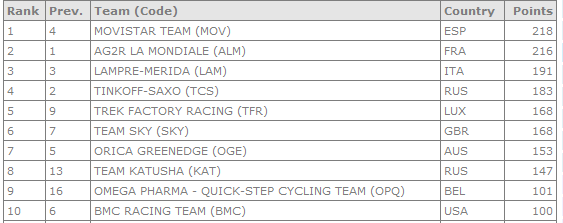Top-10 clasificación por equipos World Tour