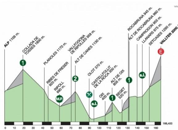 Alp - Vallter 2000 (166 km.).
